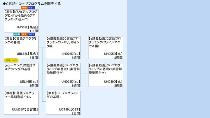 C言語/C++ : 富士通ラーニング...