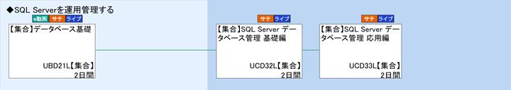 sql server 富士通ラーニングメディア