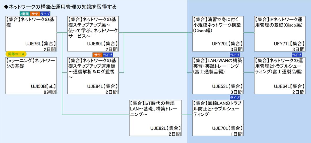 ネットワークの運用管理 : 富士通ラーニングメディア