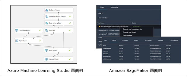 「Azure Machine Learning」、「Amazon Machine Learning」のイメージ